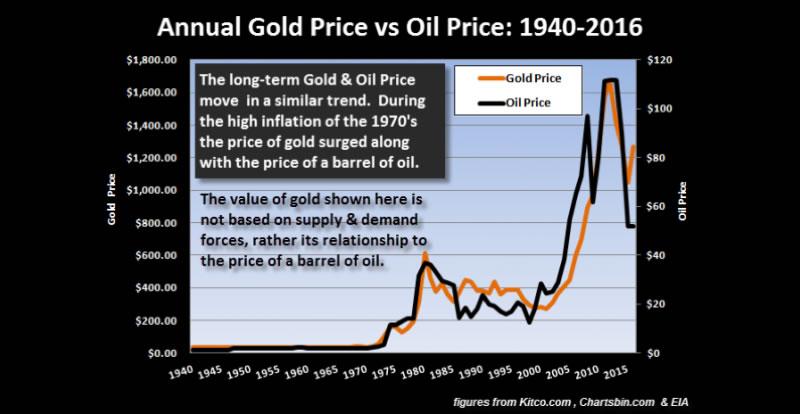 prezzo Oro VS Prezzo Petrolio