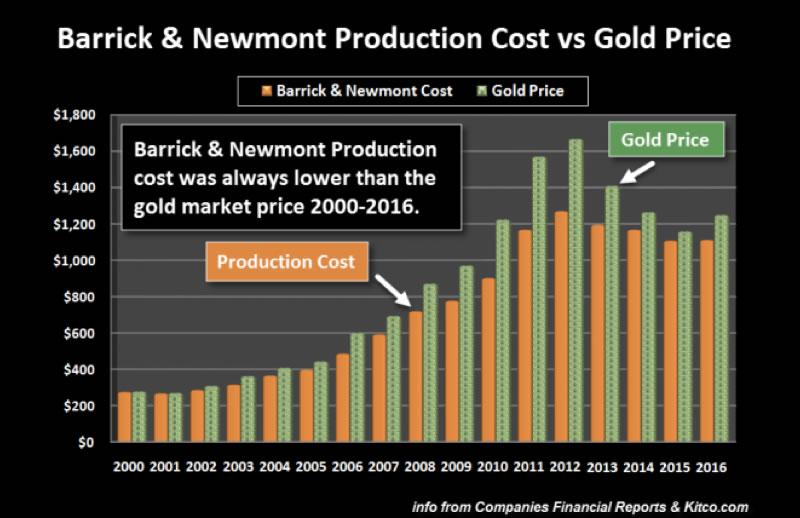 Contro di produzione VS prezzo Oro