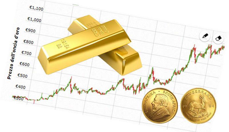 Oro ai prezzi minimi 2018
