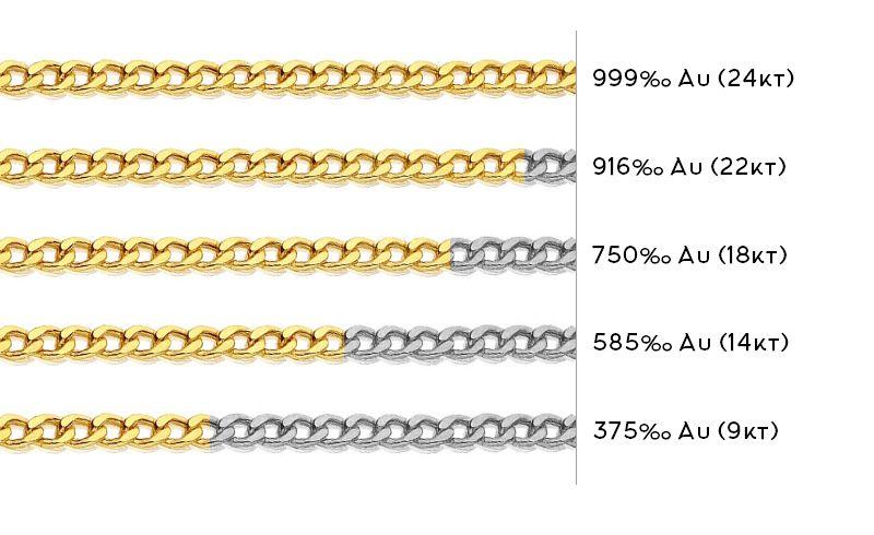 Cosa significa oro 750 e 375: mini guida facile